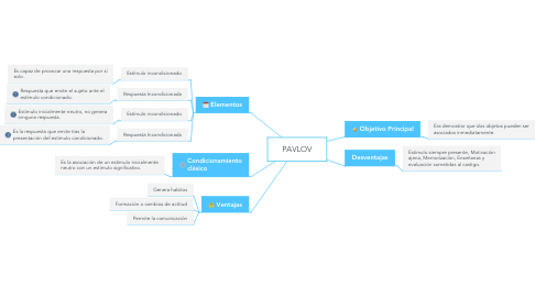 Mind Map: PAVLOV