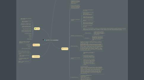 Mind Map: LAS TIC Y EL E-LEARING