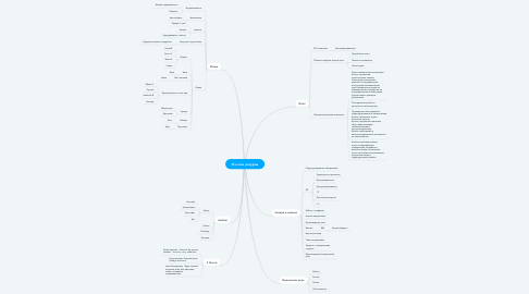 Mind Map: Я и мои ресурсы