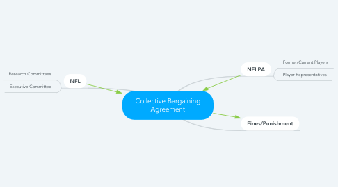 Mind Map: Collective Bargaining Agreement