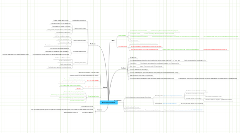 Mind Map: Driver Control Center