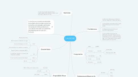 Mind Map: LA LECHE