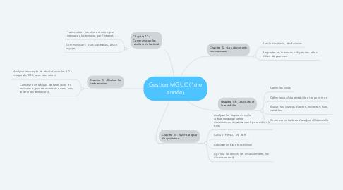 Mind Map: Gestion MGUC (1ère année)