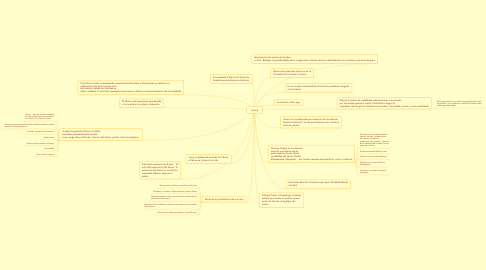 Mind Map: Héroe