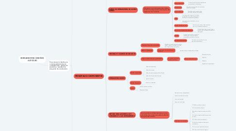 Mind Map: HERRAMIENTAS DISEÑOS  AUTOCAD