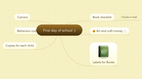 Mind Map: First day of school :)