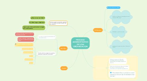 Mind Map: PROCESO ADMINISTRATIVO DE UNA ORGANIZACION