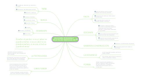 Mind Map: EDUCACIÓN, PEDAGOGIA Y DIDACTICA EN TIEMPOS DE PAZ