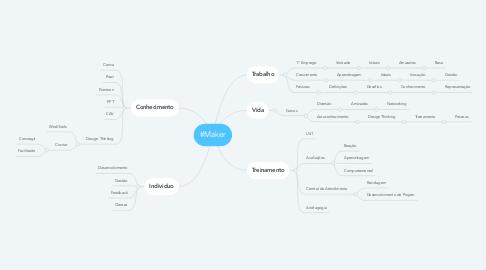 Mind Map: #Maker