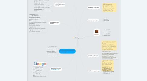 Mind Map: การสืบค้นข้อมูลสารสนเทศ