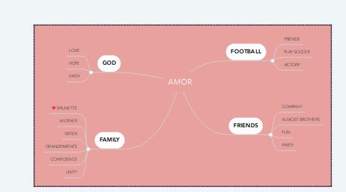 Mind Map: AMOR