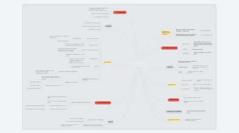 Mind Map: REHABILITACIÓN DE LA RETORICA
