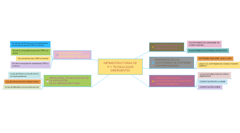 Mind Map: INFRAESTRUCTURAS DE TI Y TECNOLOGIAS EMERGENTES