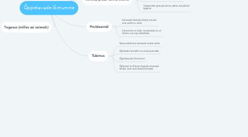 Mind Map: Õppekavade lõimumine