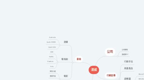 Mind Map: 漫威