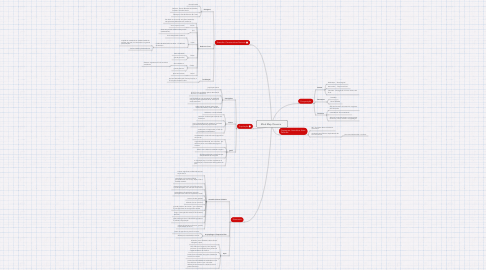 Mind Map: Mind Map Oceania