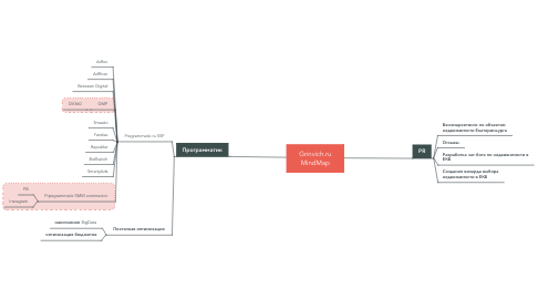 Mind Map: Client Performance Strategy map