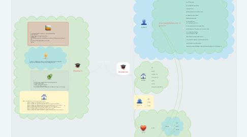Mind Map: Human needs