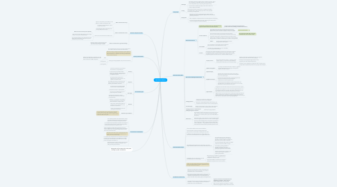 Mind Map: Real Estate Industry