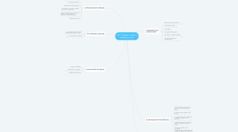Mind Map: UE1 - Gestion juridique, fiscale et sociale
