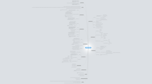 Mind Map: Course Info (TWC301)