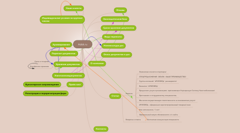 Mind Map: Adok.ru
