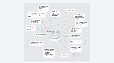 Mind Map: INTRODUCCIÓN AL PHP