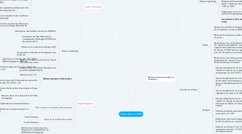 Mind Map: Projets phares du MEM
