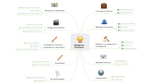 Mind Map: Inteligencia Emocional