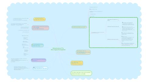 Mind Map: Infraestructura TI y Tecnologias Emergentes