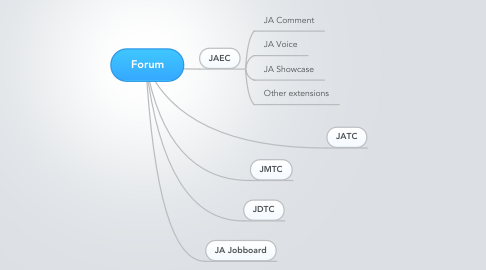 Mind Map: Forum