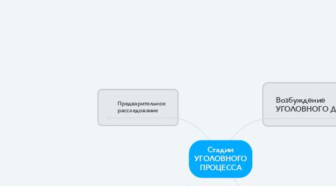 Mind Map: Стадии УГОЛОВНОГО ПРОЦЕССА