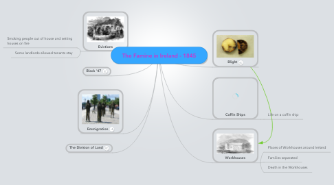 Mind Map: The Famine in Ireland - 1845