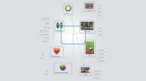Mind Map: Skolernes atletikmærke