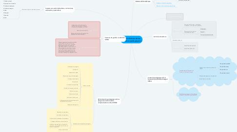 Mind Map: Características de los procesos pedagógicos