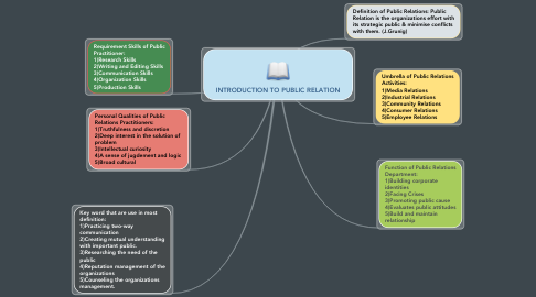 Mind Map: INTRODUCTION TO PUBLIC RELATION