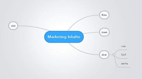 Mind Map: Marketing Inhalte