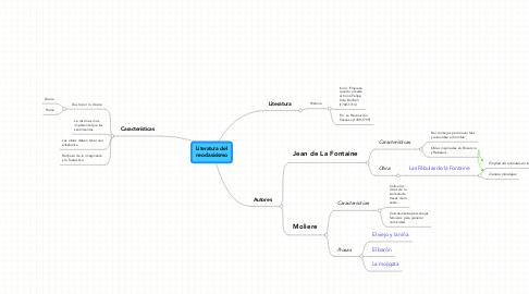 Mind Map: Literatura del neoclasicismo