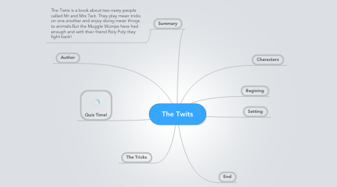 Mind Map: The Twits