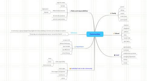 Mind Map: Communities