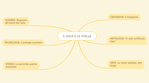 Mind Map: IL SOLE E LE STELLE