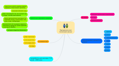 Mind Map: Харчування учня початкової школи