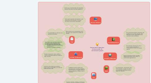 Mind Map: Herramientas Telemática de Intercambio de comunicación grupal