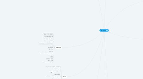 Mind Map: 1 000 000 000