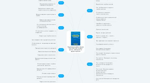 Mind Map: Стратегия голубого океана Как найти или создать рынок, свободный от других игроков