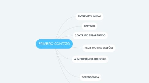 Mind Map: JACOB LEVY MORENO