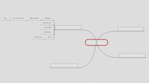 Mind Map: Imperio Griego