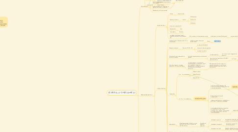 Mind Map: Hormonas del aparato  reproductor femenino