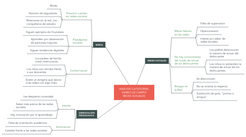 Mind Map: ANÁLISIS CATEGORIAL DIARIO DE CAMPO REDES SOCIALES