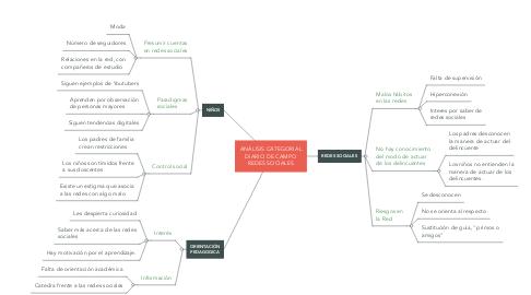 Mind Map: UCM